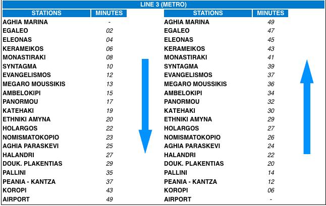Durée trajet du métro Athènes ligne bleue (3)