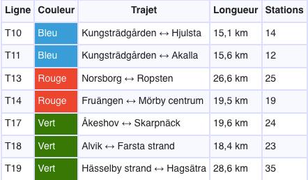 Récapitulatif des lignes du métro de Stockholm