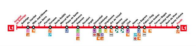 Metro Barcelone Ligne 1
